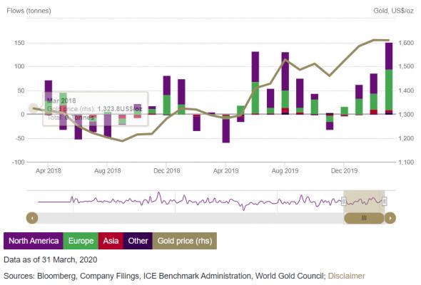 Анализ цен на золото - верю в дальнейший рост