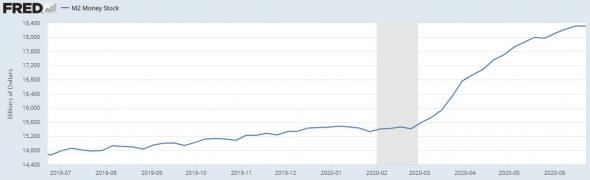 Данные ФРС о денежной массе