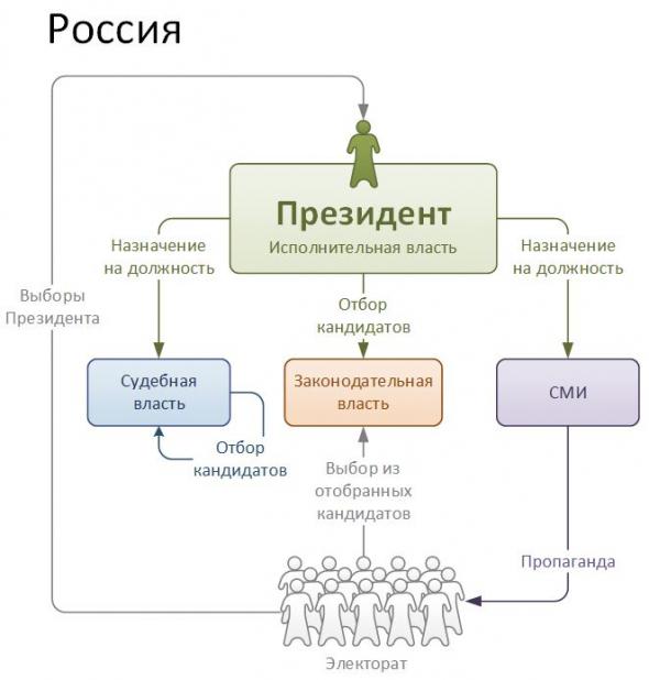 Коротко об отличиях России от США