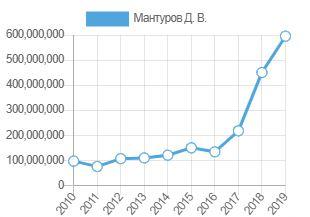 Как получить 589 млн. руб. за год без всякого трейдинга