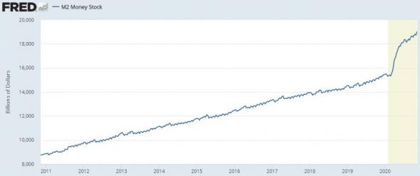Поведение S&P500 в декабре за последние 10 лет