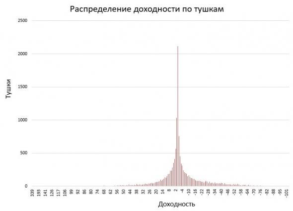 Финансовый результат ЛЧИ 2020 - минус 143 млн.руб.