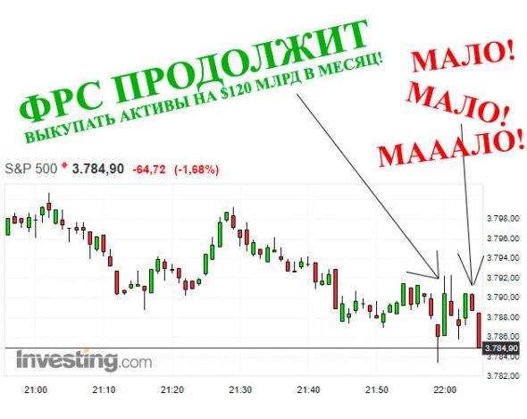 Диалог ФРС с рынком в одной картинке