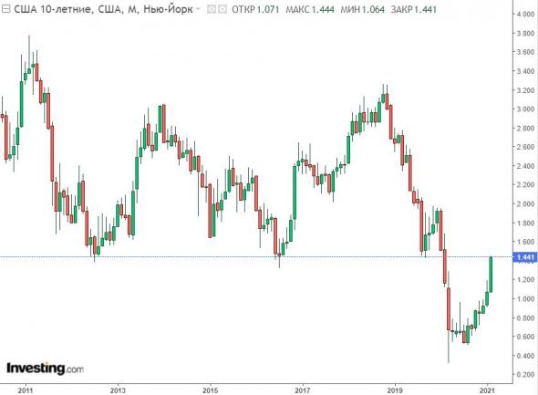 Доходность 10-летних облигаций США