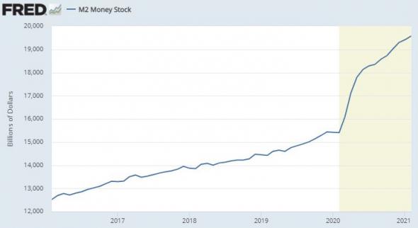 ФРС выкатили данные по денежным агрегатам