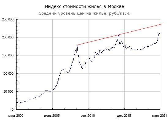 Объем предложения квартир в Москве и Сочи
