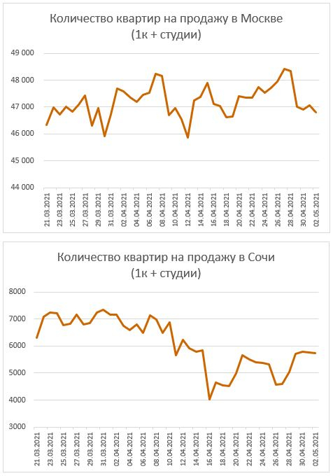 Графики предложения квартир в Москве и Сочи. Разворот цен не за горами.