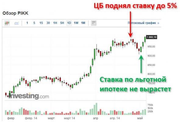 Графики предложения квартир в Москве и Сочи
