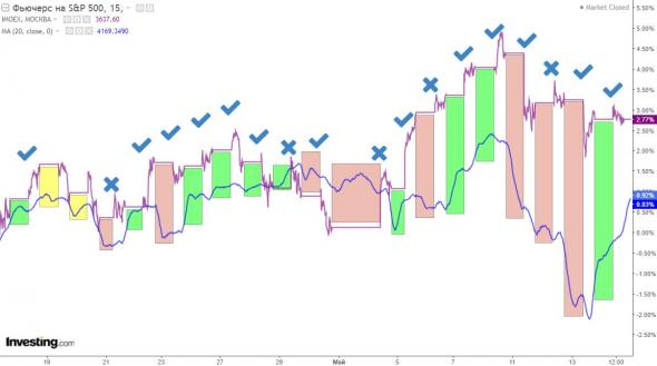 Как предсказывать наш рынок с точностью 72%