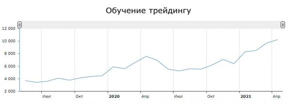 Тренды запросов россиян
