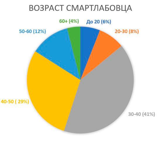 Возраст российского физика