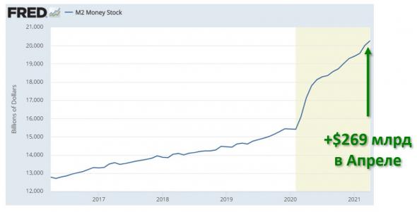 ФРС выкатила данные по денежной массе