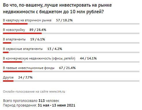 Графики предложения квартир в Москве