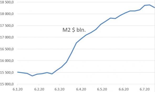 сокращение ден. массы М2 в июле: обработал цифры с сайта ФРС