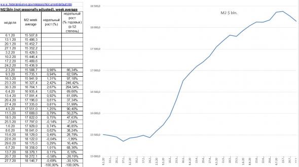 Сокращение М2 $ в июле: обработал цифры от ФРС, ВЫВОД: РОСТ ИНДЕКСА ДОЛЛАРА В АВГУСТЕ.