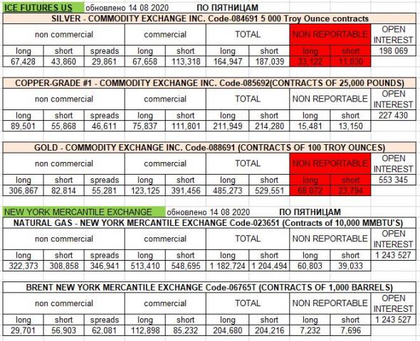 золото и серебро: у мелких игроков 3 в раза больше лонгов, соответственно у крупняка больше шортов: обработал цифры ICE Futures.