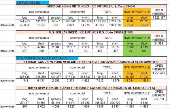 """ставим с крупняком: """"свежие"""" отчеты  COT обновление 21 08 2020"""