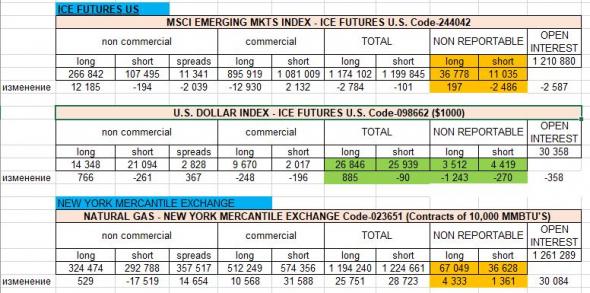 Динамика М2 в США (сокращение М2 на 0.5% в конце августа) и в РФ, Отчеты СОТ от CFTC. Мнение о новостях недели и рынках.