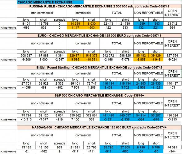 1. анализ отчетов СОТ (CFTC) 2. мнение о рынке