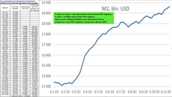 Динамика денежной массы М2 РФ: обработал данные с сайта ЦБ