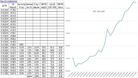 Обзор рынков, динамика ден.массы М2 в РФ и в США, мнение о рубле и долларе