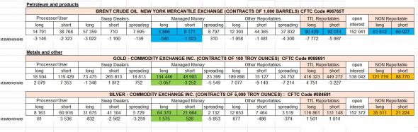 1.Позиции крупняка по отчетам СОТ (CFTC), 2. фундаментальная оценка рынка США, расчет индикатора Баффета и PE индекса S&P500