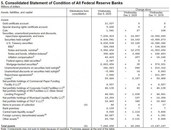замедление роста баланса ФРС в декабре 2020г.