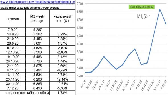обработал свежие данные от ФРС: изменение денежной массы М1 и М2, обзор рынка