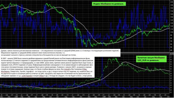 Как двигался рынок в 2007 - 2009г.г.: как это было, графики и слова.
