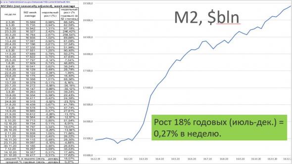 Американцы тратят депозиты: инвестируют и проедают. Обработал свежие данные по М2 США с сайта РФС.