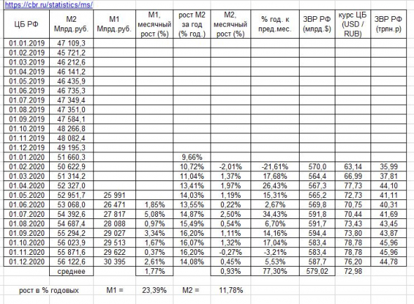 В РФ, также как и в США, в 2020г. проедали и инвестировали депозиты: анализ динамики денежной массы М1 и М2 в РФ