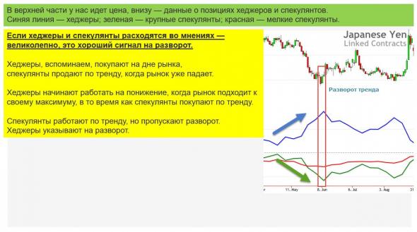 Мнение о рынках. Выводы из отчетов СОТ. Мнение о рубле. Обзор.
