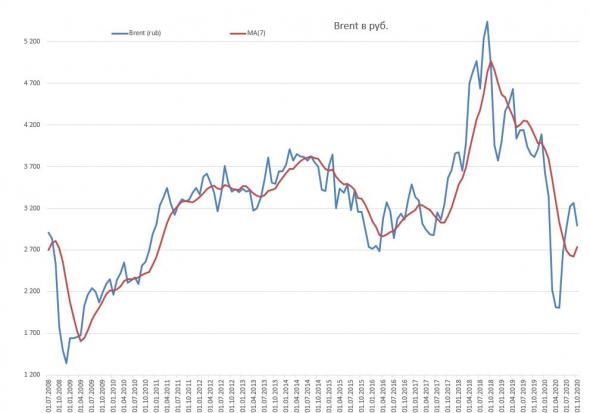 мнение взаимосвязи цены нефти и курса рубля, личное мнение о рубле