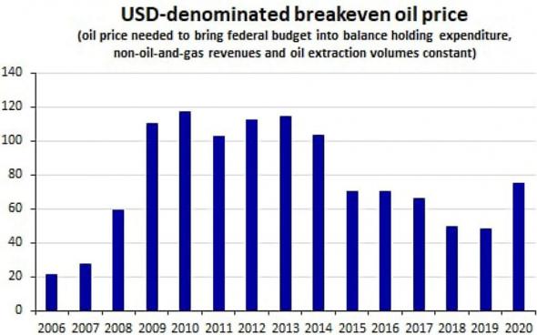 Мнение о рынке: причины роста страха, про рубль, про нефть, про доллар, нефть, почему растет % летальности covid