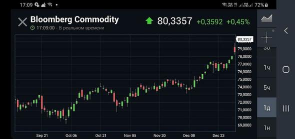 27 янв. - заседание ФРС. Мнение. Рост товарных рынков.