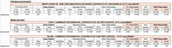 отчеты СОТ: анализ по нефти,золоту, серебру