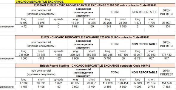 отчеты СОТ (Chicago Mercantile): анализ по рублю, доллару, евро, фунту