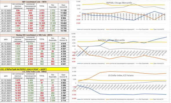 отчеты СОТ CFTC продолжение: Brent, Platinum, S&P500, Nasdaq