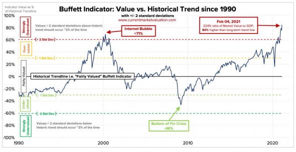 Индикатор Баффета = 224% (новый исторический максимум)