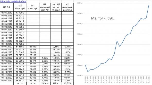 динамика денежной массы М1 и М2 в РФ и в США_обзор_мнение о рынках и рубле