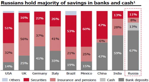 В чем Россияне хранят сбережения, анализ динамики сбережений, сохраняется высокий потенциал продолжения притока средств на рынок (медвежий рынок будет, но не известно КОГДА)