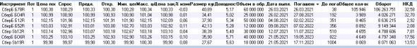 Рынок ждет роста ставок ЦБ РФ ? Доходность и оборот облигаций