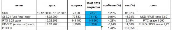Падаем ? Или не падаем ? Личное мнение. Индексы. Рубль. USD. Золото, Портфель.