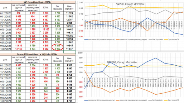 CFTC: анализ товарных рынков, индексов и валют. Вывод: рынки перегреты. По индексам: институционалы сокращают, Non Reportable увеличивают лонги.