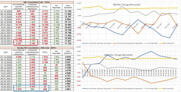 Крупняк выходит из NASDAQ, а чистая лонговая позиция мелких участников выросла за неделю в разы, на S&P500 и DOW JONES  аналогично, не не так резко. CTFC COT