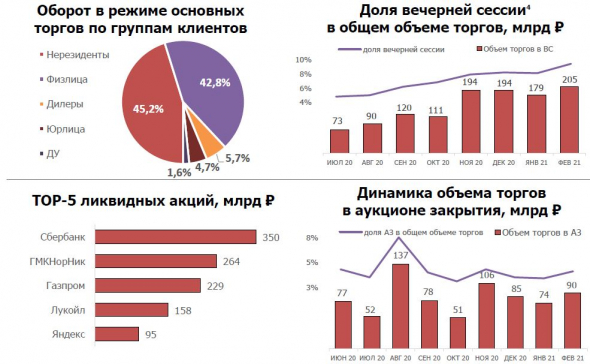 А деньги с Мосбиржи уходят. Выводы из статистики по обороту Мосбиржи включая февраль 2021г.