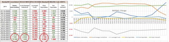 Отчеты СОТ: высокая вероятность продолжения падения Nasdaq, падение интереса к золоту