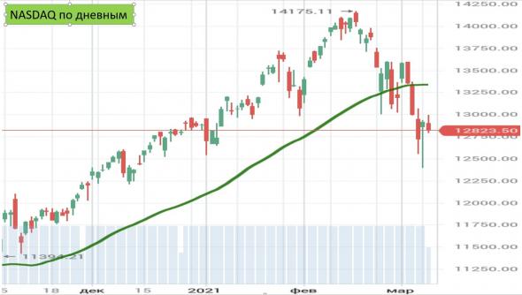Обзор рынков 8 марта_почему остаюсь медведем 98% USD + 2% Si-6.21 лонг