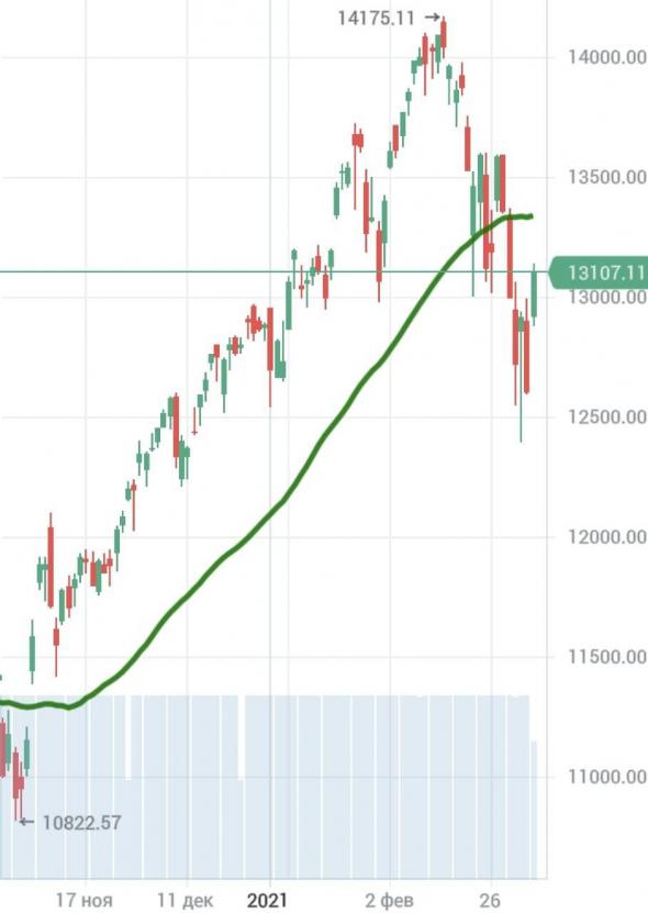 NASDAQ: 1 день - не показатель. Что дальше ? Мнение о рубле.