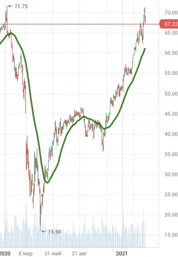 Нефть: прогноз МинЭнерго США по добыче и по цене, бэквордация и личное мнение